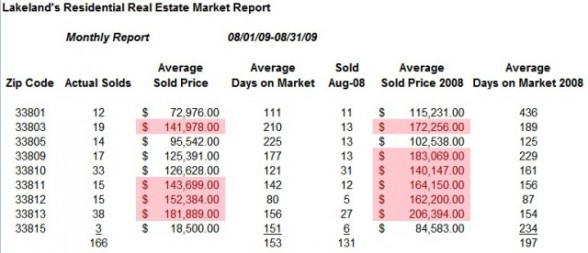 Lkld Sold Activity by Zipcode Aug09
