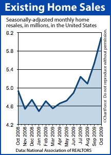 Existing US Home Sales - Oct 2009