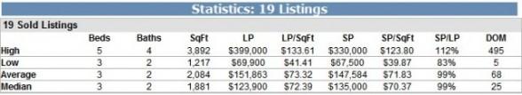 Lakeland Foreclosure - Sold