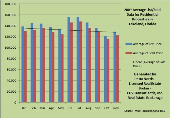 Lakeland Real Estate Market Report YTD 2009
