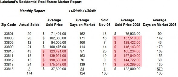 Lakeland Real Estate Market by Zip Code - Nov 09