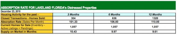 Lakeland FL Homes for Sale - Absorption Rate Overall Nov 2010