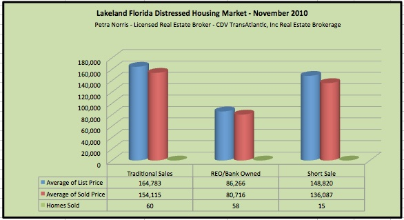Lakeland Fl Homes for Sale - Short Sales and Foreclosure Market Report