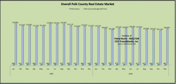 Polk County FL Homes for Sale - Home Prices