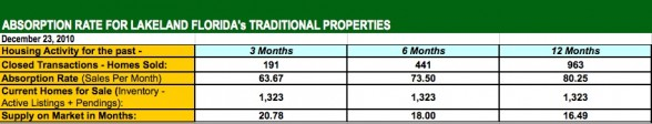 Lakeland FL Homes for Sale - Absorption Rate Nov 2010
