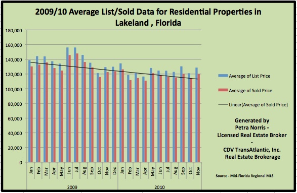 Lakeland Fl Homes for Sale - Overall Home Prices November 2010