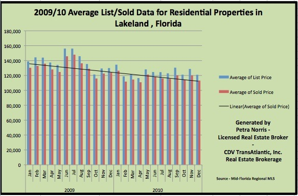 Lakeland FL Houses for Sale - Housing Prices December 2010