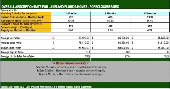 Lakeland FL Short Sale and Foreclosure Housing Prices - January 2011