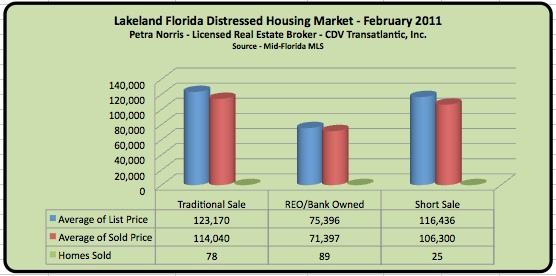 Lakeland FL Short Sales and Foreclosures - February 2011