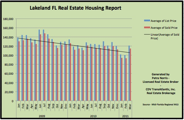 Lakeland FL Homes for Sale - Overall Housing Market March 2011