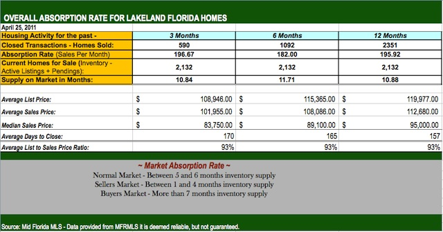 Lakeland Fl Homes for Sale – Overall Home Sales for March 2011