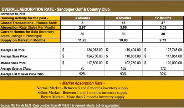 Overall Absorption Rate - Sandpiper Golf and Country Club Real Estate Market for October 2011 - A Market Report by Petra Norris - Licensed Lakeland FL Real Estate Broker