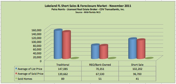 Lakeland FL Short Sale and Foreclosure Market for November 2011 by Petra Norris - Licensed Lakeland FL Real Estate Broker