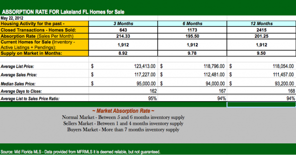 Homes in Lakeland FL for Sale by Lakeland FL Real Estate Agent