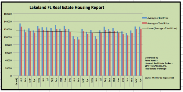 Lakeland FL Homes Sold in April 2012 | Lakeland Sandpiper Golf Front Homes for Sale