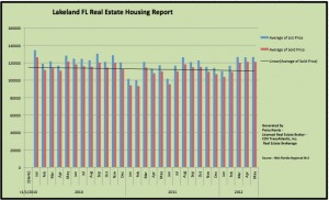 Lakeland FL Real Estate Housing Report by Lakeland Fl Short Sale Agent