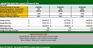 Overall Existing Lakeland FL Home Prices and Sales   Lakeland FL Housing Market Report by Lakeland FL Real Estate Agent