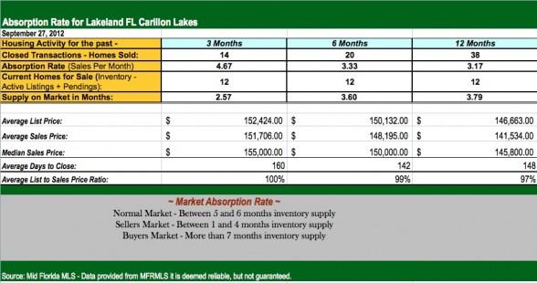 Lakeland FL Carillon Lakes Market Report