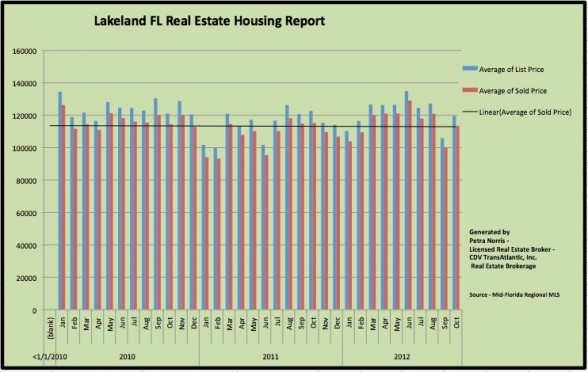 Lakeland FL Real Estate Housing Report