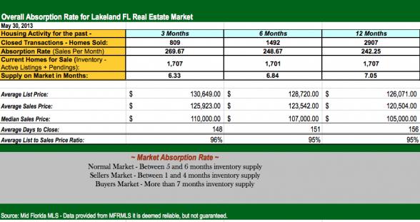 Lakeland  Fl real estate broker, Sandpiper homes for sale in Lakeland