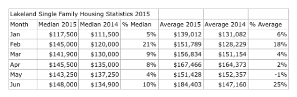 2015 Lakeland FL Housing Mid Year Trend
